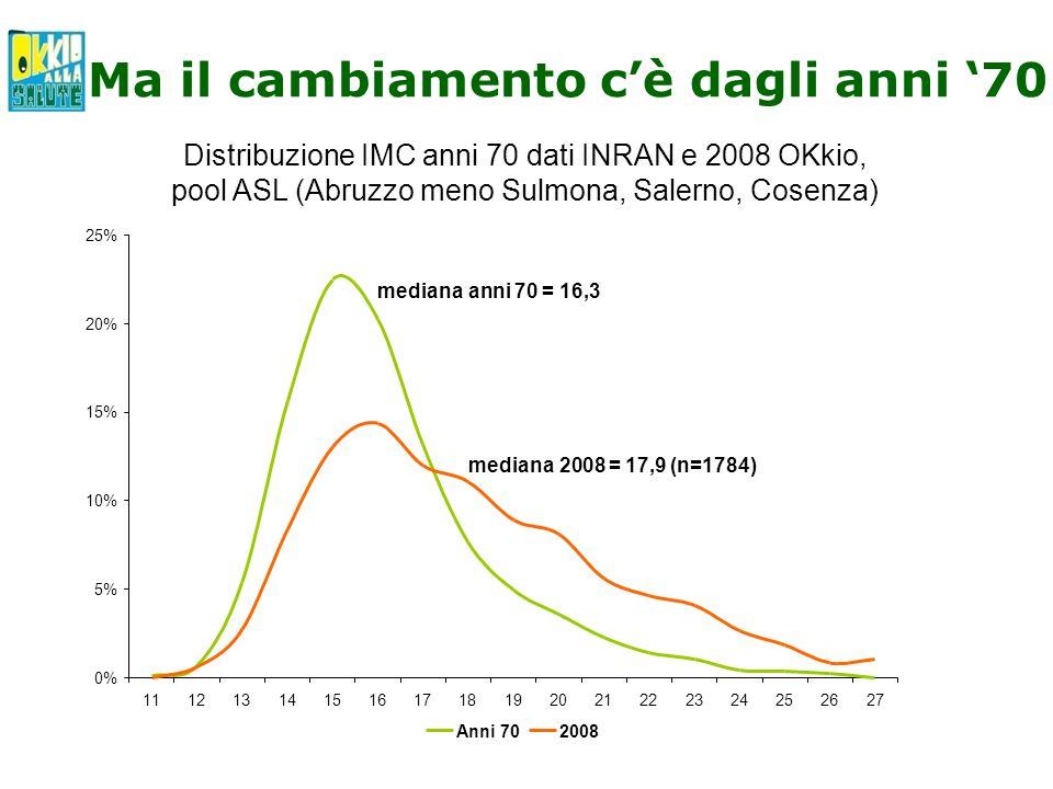 Ma il cambiamento cè dagli anni 70 Distribuzione IMC anni 70 dati INRAN e 2008 OKkio, pool ASL (Abruzzo meno Sulmona, Salerno, Cosenza) 0% 5% 10% 15%