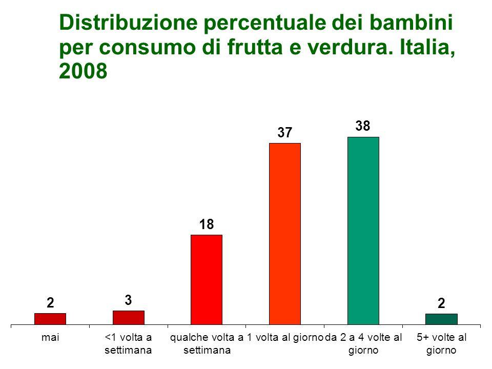 Distribuzione percentuale dei bambini per consumo di frutta e verdura. Italia, 2008