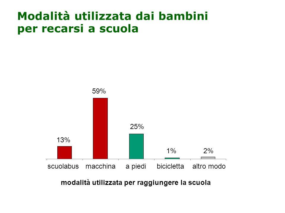 Modalità utilizzata dai bambini per recarsi a scuola modalità utilizzata per raggiungere la scuola 13% 59% 25% 1%2% scuolabusmacchinaa piedibicicletta
