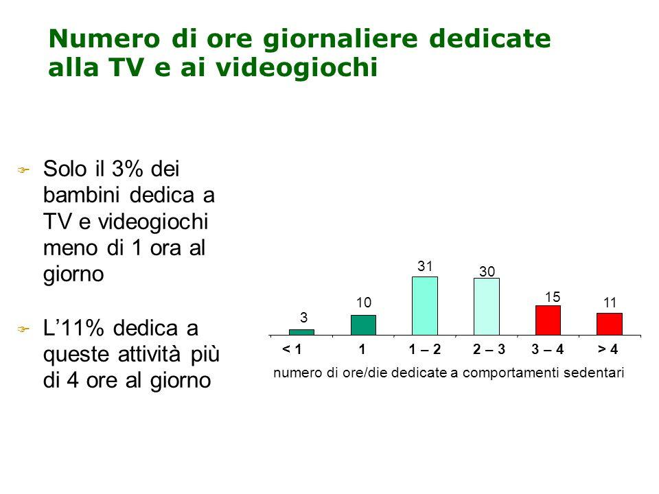Numero di ore giornaliere dedicate alla TV e ai videogiochi Solo il 3% dei bambini dedica a TV e videogiochi meno di 1 ora al giorno L11% dedica a que