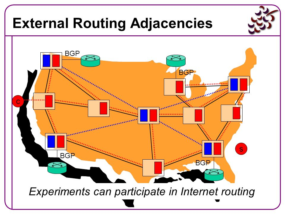 External Routing Adjacencies s c BGP Experiments can participate in Internet routing