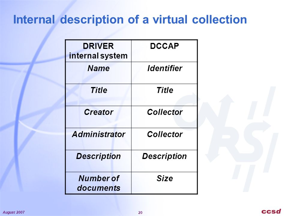 August 2007 20 Internal description of a virtual collection DRIVER internal system DCCAP NameIdentifier Title CreatorCollector AdministratorCollector
