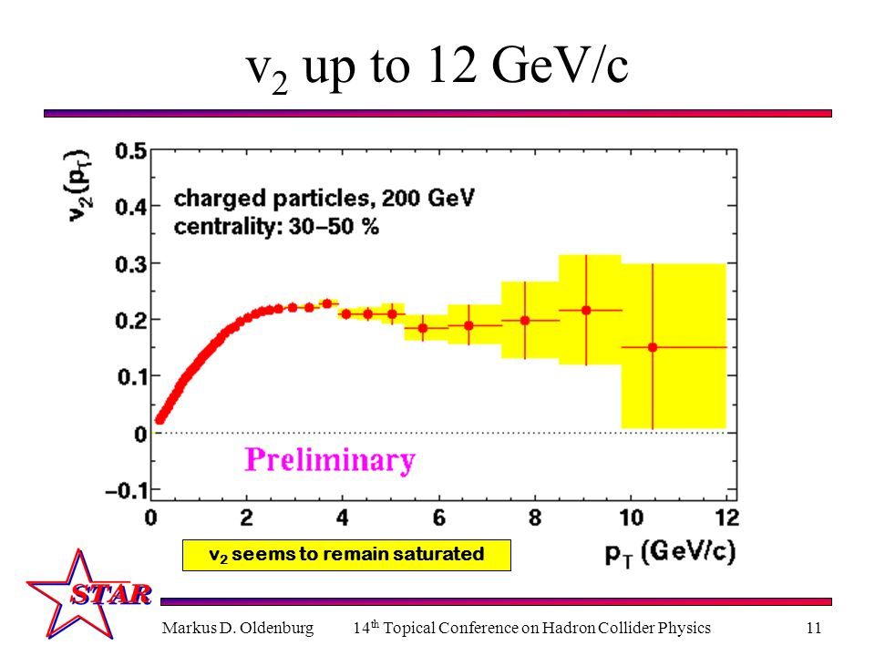 Markus D. Oldenburg14 th Topical Conference on Hadron Collider Physics11 v 2 up to 12 GeV/c v 2 seems to remain saturated