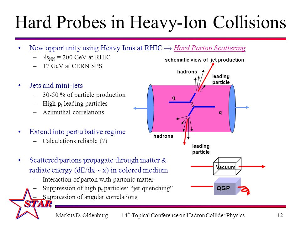 Markus D. Oldenburg14 th Topical Conference on Hadron Collider Physics12 Hard Probes in Heavy-Ion Collisions New opportunity using Heavy Ions at RHIC
