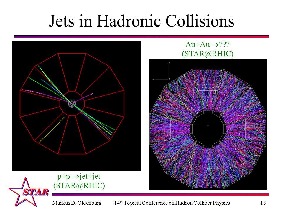 Markus D. Oldenburg14 th Topical Conference on Hadron Collider Physics13 Jets in Hadronic Collisions p+p jet+jet (STAR@RHIC) Au+Au ??? (STAR@RHIC)