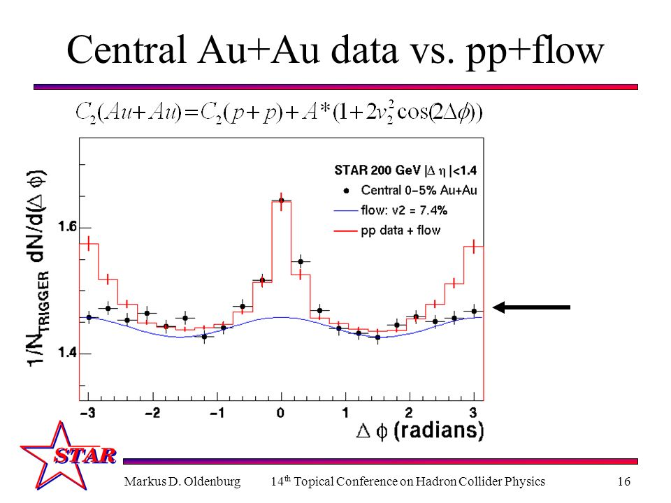 Markus D. Oldenburg14 th Topical Conference on Hadron Collider Physics16 Central Au+Au data vs. pp+flow