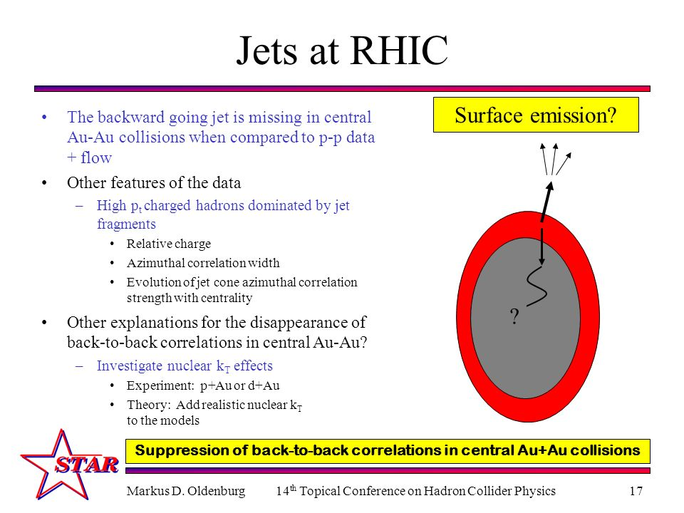 Markus D. Oldenburg14 th Topical Conference on Hadron Collider Physics17 Jets at RHIC The backward going jet is missing in central Au-Au collisions wh
