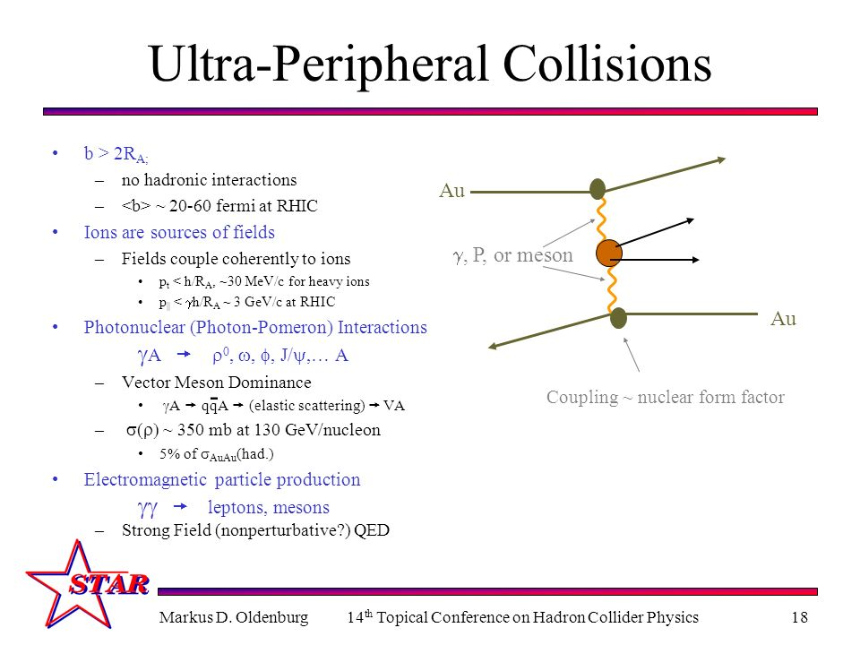 Markus D. Oldenburg14 th Topical Conference on Hadron Collider Physics18 Ultra-Peripheral Collisions b > 2R A; –no hadronic interactions – ~ 20-60 fer