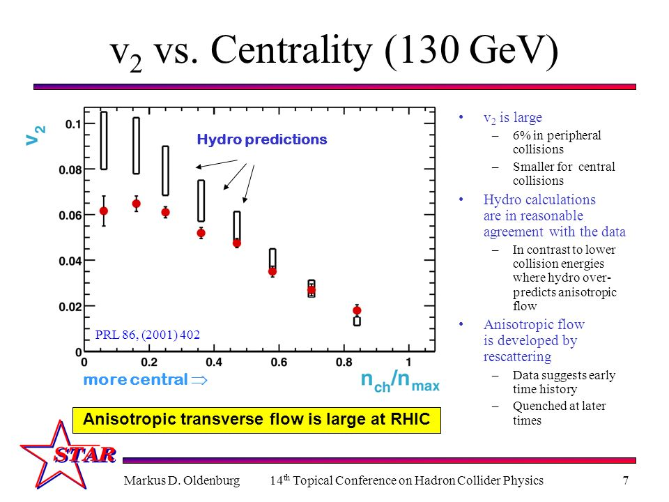 Markus D. Oldenburg14 th Topical Conference on Hadron Collider Physics7 PRL 86, (2001) 402 more central v 2 vs. Centrality (130 GeV) v 2 is large –6%