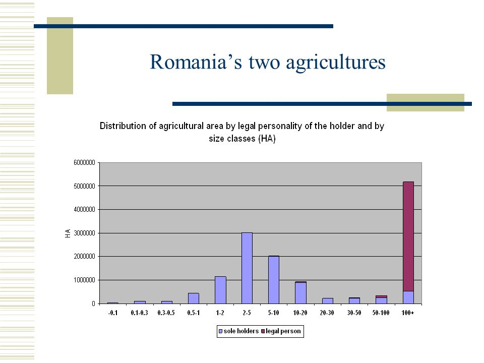 Romanias two agricultures