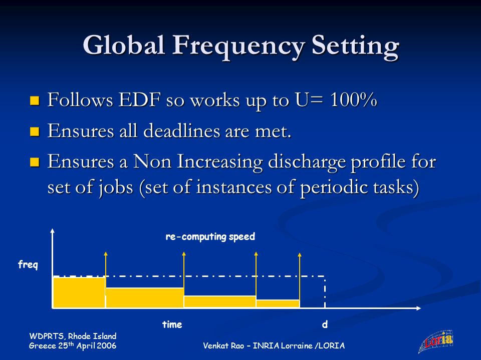 WDPRTS, Rhode Island Greece 25 th April 2006 Venkat Rao – INRIA Lorraine /LORIA Global Frequency Setting Follows EDF so works up to U= 100% Follows EDF so works up to U= 100% Ensures all deadlines are met.