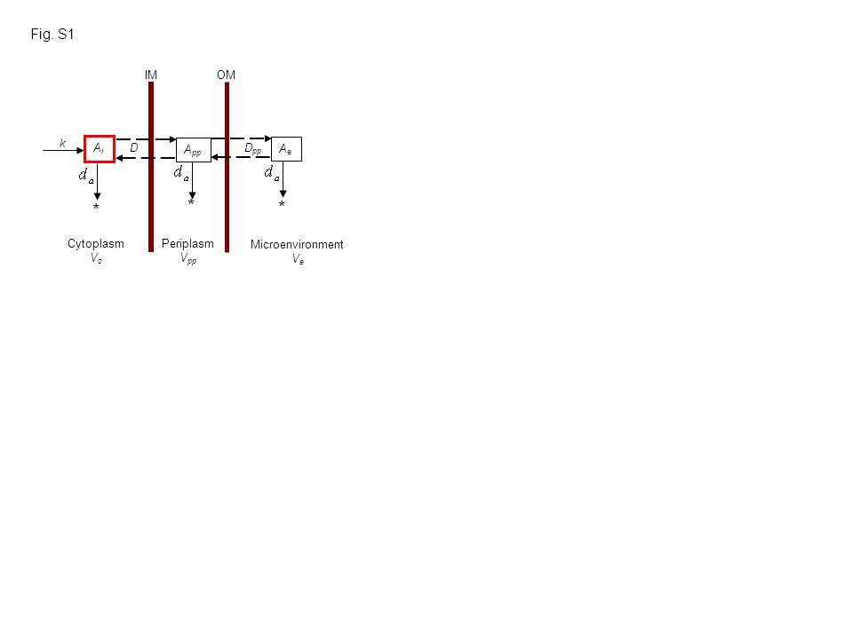 Fig. S1 Cytoplasm V c Periplasm V pp Microenvironment V e D pp AiAi A pp AeAe k IMOM * * * D