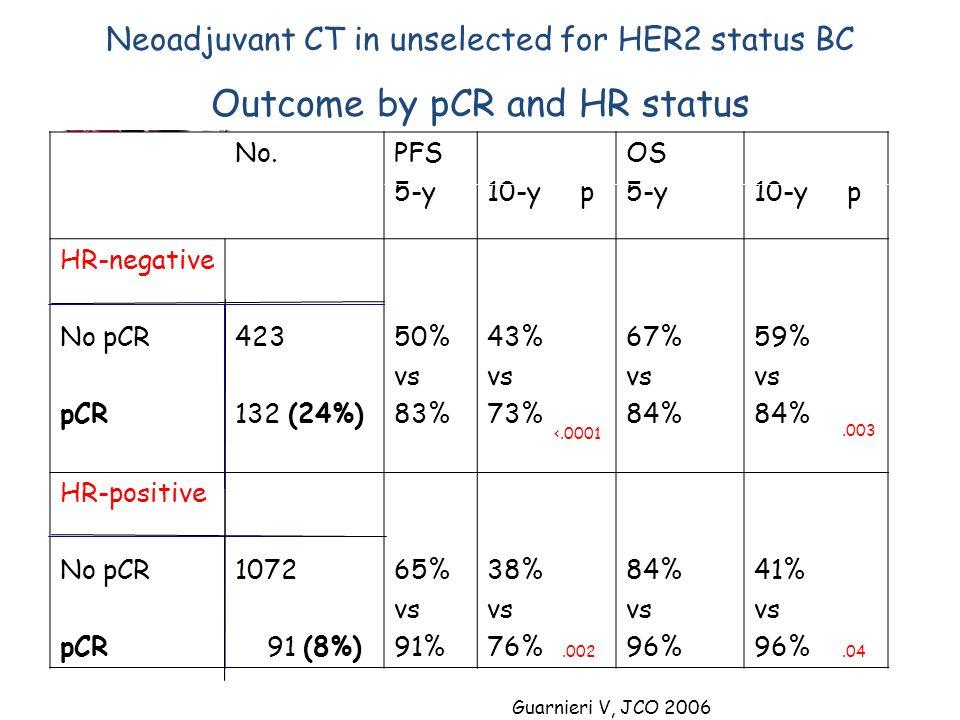 No.PFS 5-y10-y p OS 5-y10-y p HR-negative No pCR pCR 423 132 (24%) 50% vs 83% 43% vs 73% 67% vs 84% 59% vs 84% HR-positive No pCR pCR 1072 91 (8%) 65%
