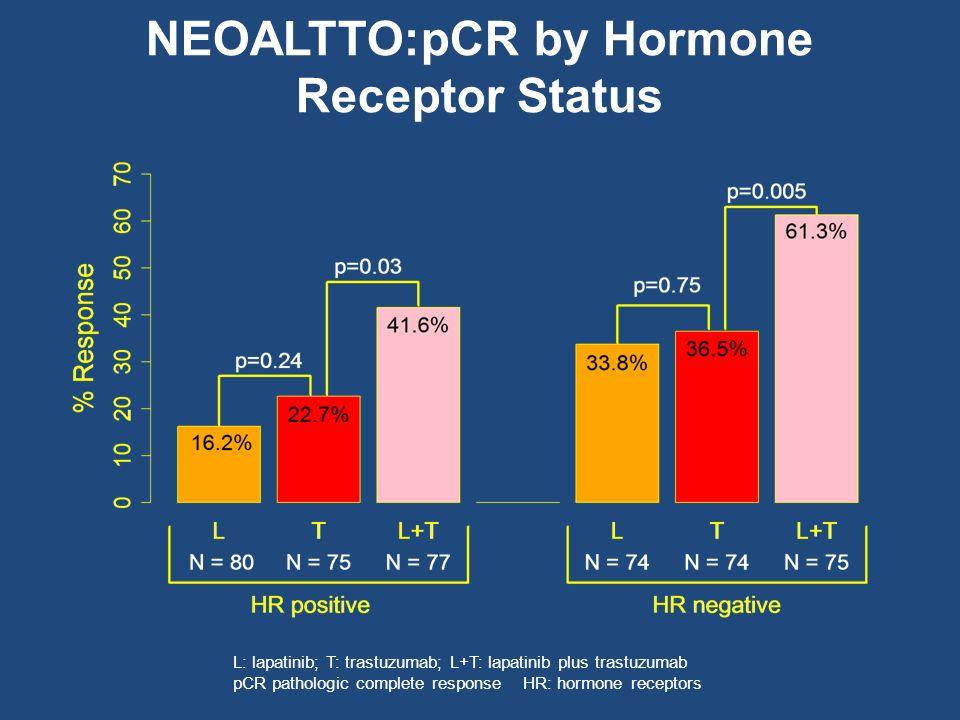 NEOALTTO:pCR by Hormone Receptor Status L: lapatinib; T: trastuzumab; L+T: lapatinib plus trastuzumab pCR pathologic complete response HR: hormone rec