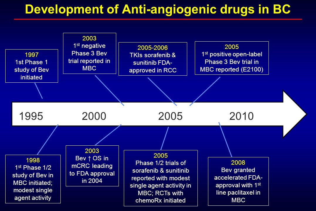Development of Anti-angiogenic drugs in BC 1998 1 st Phase 1/2 study of Bev in MBC initiated; modest single agent activity 1995 1997 1st Phase 1 study