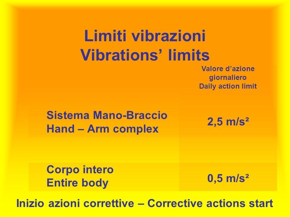 Limiti vibrazioni Vibrations limits Sistema Mano-Braccio Hand – Arm complex Corpo intero Entire body Valore dazione giornaliero Daily action limit 2,5 m/s² 0,5 m/s² Inizio azioni correttive – Corrective actions start