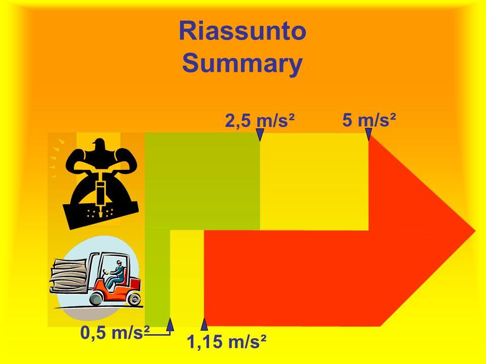 Riassunto Summary 0,5 m/s² 1,15 m/s² 5 m/s² 2,5 m/s²
