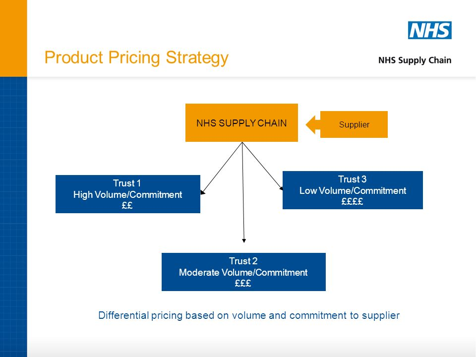 Product Pricing Strategy NHS SUPPLY CHAIN Trust 1 High Volume/Commitment ££ Trust 2 Moderate Volume/Commitment £££ Trust 3 Low Volume/Commitment ££££