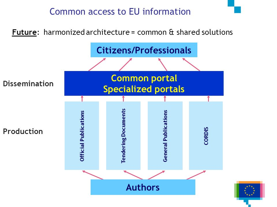 25/7 Dissemination Production Citizens/Professionals Official Publications Tendering Documents General Publications CORDIS Authors Common portal Speci