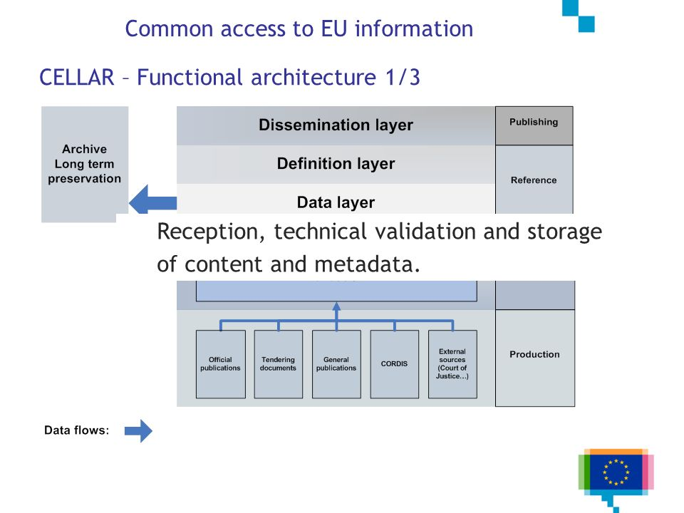 CELLAR – Functional architecture 1/3 Reception, technical validation and storage of content and metadata. Common access to EU information