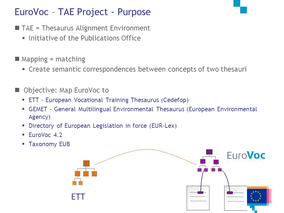 EuroVoc – TAE Project - Purpose TAE = Thesaurus Alignment Environment Initiative of the Publications Office Mapping = matching Create semantic corresp