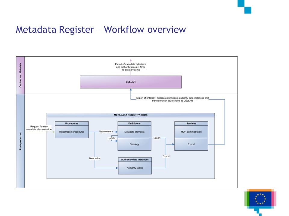 Metadata Register – Workflow overview