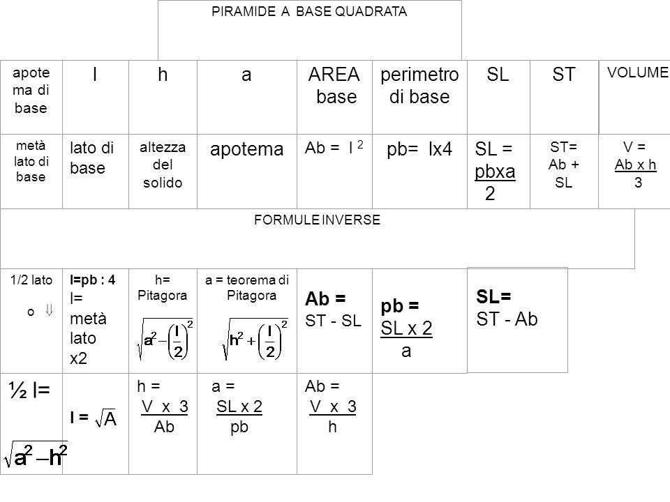 Apotema P e r i m e t r o d i b a s e Apotema Spigolo laterale Anche lo spigolo laterale si trova applicando il teorema di Pitagora Apotema cateto Apo