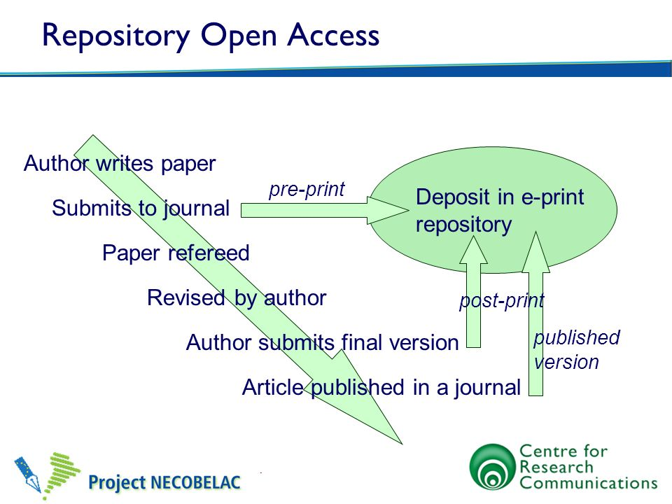 Repository Open Access Author writes paper Submits to journal Paper refereed Revised by author Author submits final version Article published in a jou