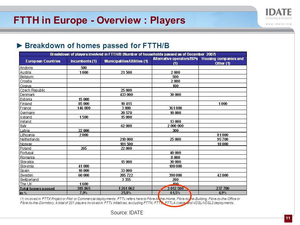 11 FTTH in Europe - Overview : Players Breakdown of homes passed for FTTH/B Source: IDATE (2) (1) involved in FTTX Project or Pilot or Commercial depl