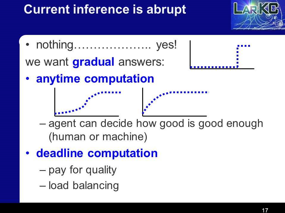 17 Current inference is abrupt nothing……………….. yes! we want gradual answers: anytime computation –agent can decide how good is good enough (human or m