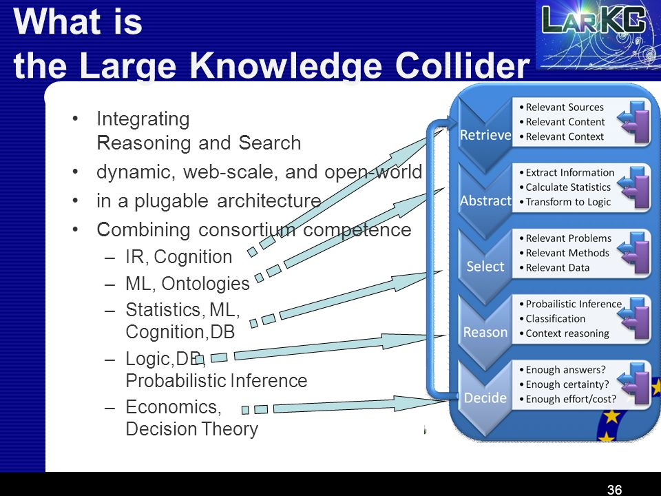 36 What is the Large Knowledge Collider Integrating Reasoning and Search dynamic, web-scale, and open-world in a plugable architecture Combining conso