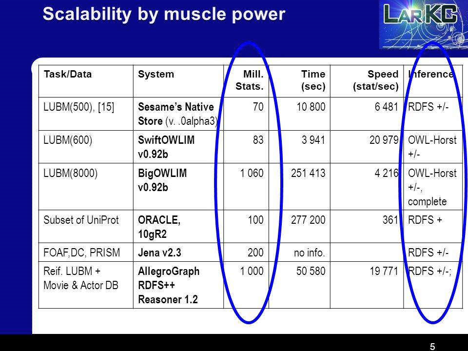 5 Scalability by muscle power Task/DataSystemMill. Stats. Time (sec) Speed (stat/sec) Inference LUBM(500), [15] Sesames Native Store (v..0alpha3) 7010