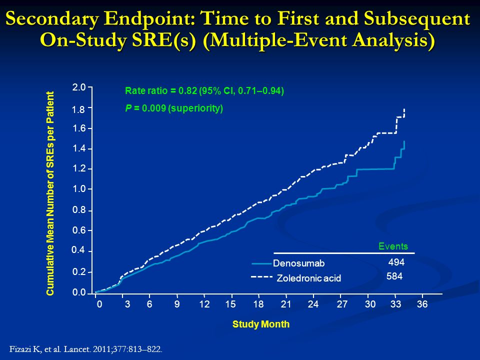 Secondary Endpoint: Time to First and Subsequent On-Study SRE(s) (Multiple-Event Analysis) Fizazi K, et al. Lancet. 2011;377:813–822. Rate ratio = 0.8