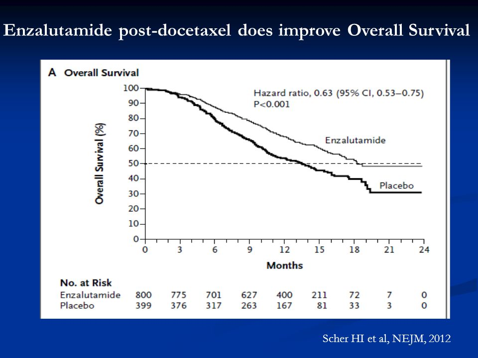 Enzalutamide post-docetaxel does improve Overall Survival Scher HI et al, NEJM, 2012