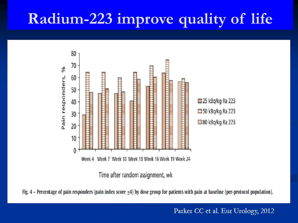 Radium-223 improve quality of life Parker CC et al. Eur Urology, 2012