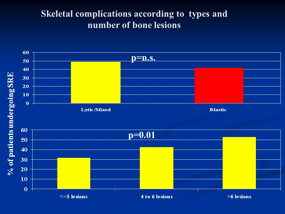 Skeletal complications according to types and number of bone lesions p=0.01 p=n.s. % of patients undergoing SRE