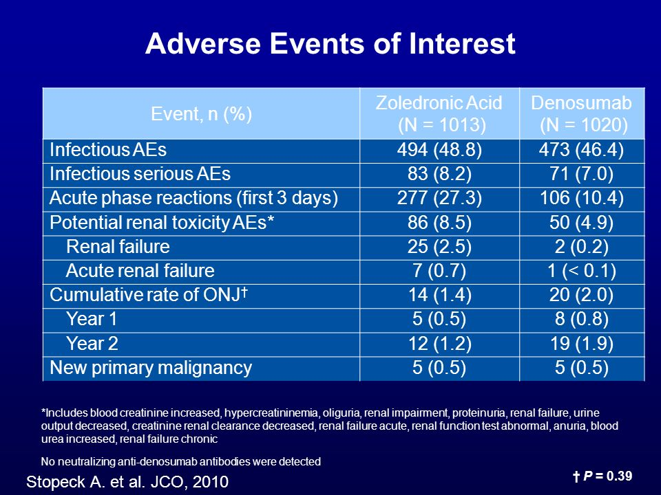 Adverse Events of Interest Event, n (%) Zoledronic Acid (N = 1013) Denosumab (N = 1020) Infectious AEs494 (48.8)473 (46.4) Infectious serious AEs83 (8