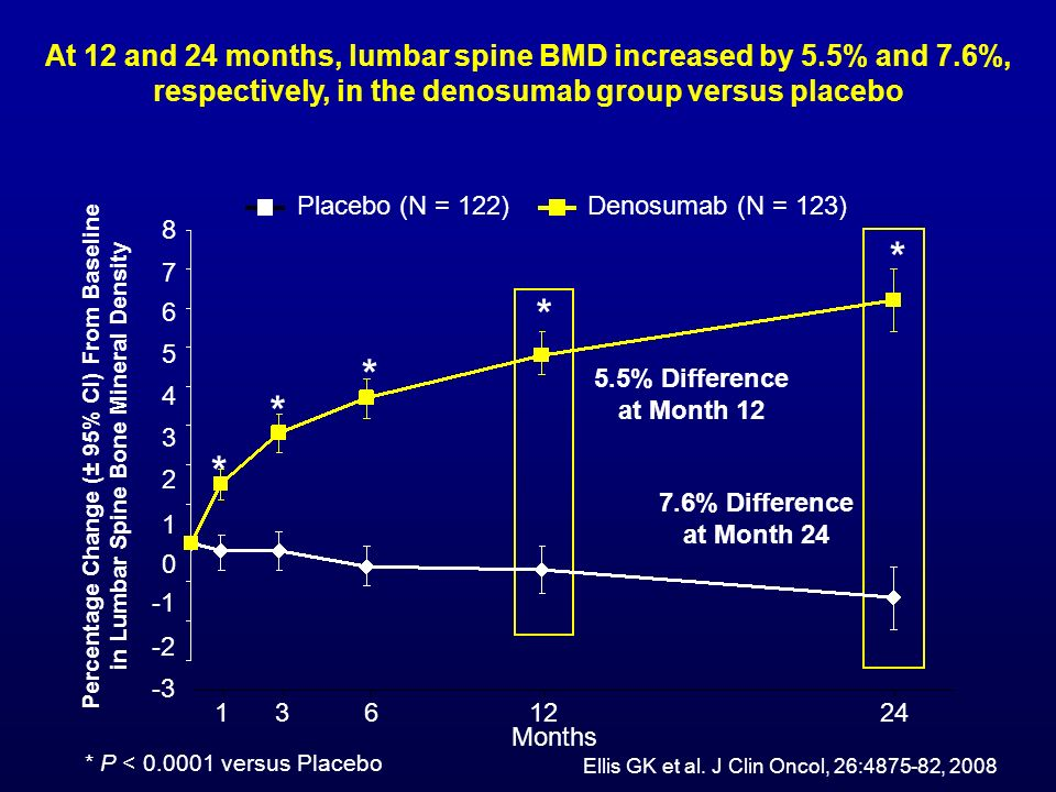* P < 0.0001 versus Placebo Percentage Change (± 95% CI) From Baseline in Lumbar Spine Bone Mineral Density 8 6 4 2 0 -2 7 5 3 1 -3 * * * * * 7.6% Dif