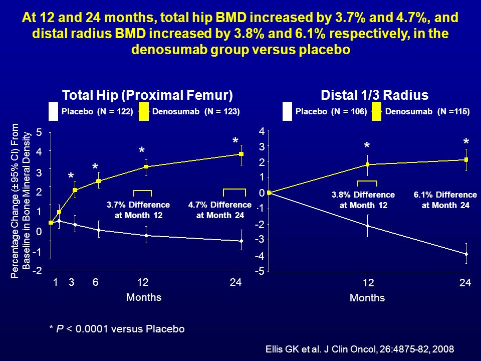 * P < 0.0001 versus Placebo Months Total Hip (Proximal Femur) Percentage Change (± 95% CI) From Baseline in Bone Mineral Density 1361224 4 2 0 -2 5 3