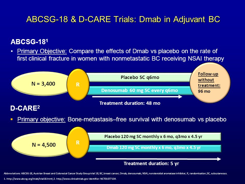ABCSG-18 & D-CARE Trials: Dmab in Adjuvant BC Placebo SC q6mo Denosumab 60 mg SC every q6mo N = 3,400 R Follow-up without treatment: 96 mo Treatment d
