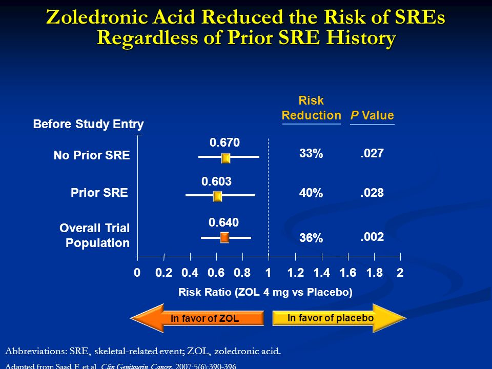 00.2 0.40.60.811.21.41.61.82.028 P Value 0.603 0.670.027 No Prior SRE 40% 33% Prior SRE Risk Ratio (ZOL 4 mg vs Placebo) In favor of ZOL In favor of p