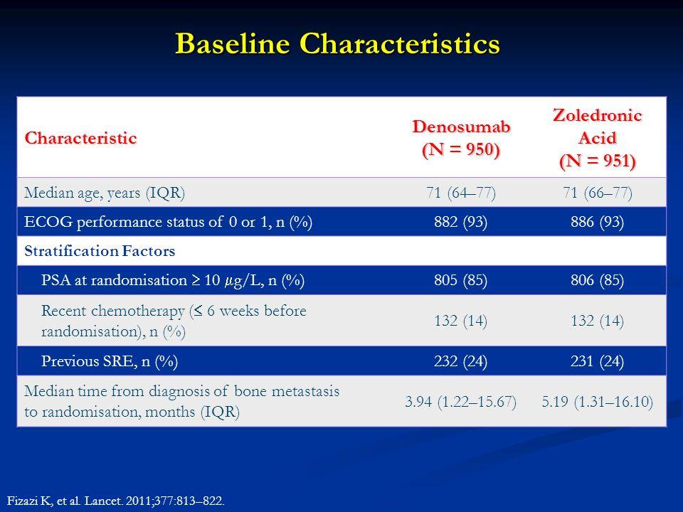 Baseline Characteristics Fizazi K, et al. Lancet. 2011;377:813–822. Characteristic Denosumab (N = 950) Zoledronic Acid (N = 951) Median age, years (IQ