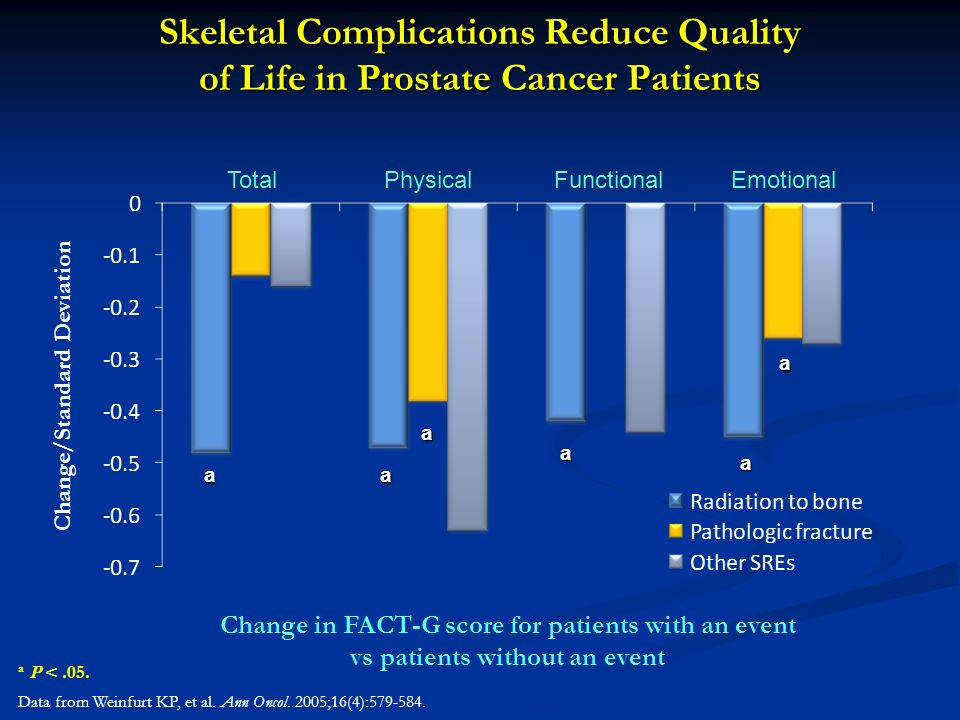 Skeletal Complications Reduce Quality of Life in Prostate Cancer Patients a P <.05. Data from Weinfurt KP, et al. Ann Oncol. 2005;16(4):579-584. Chang