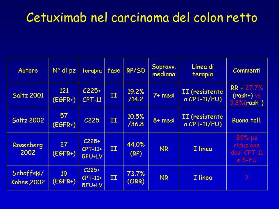 Cetuximab nel carcinoma del colon retto AutoreN° di pz terapia faseRP/SD Sopravv. mediana Linea di terapia Commenti Saltz 2001 121 (EGFR+) C225+ CPT-1