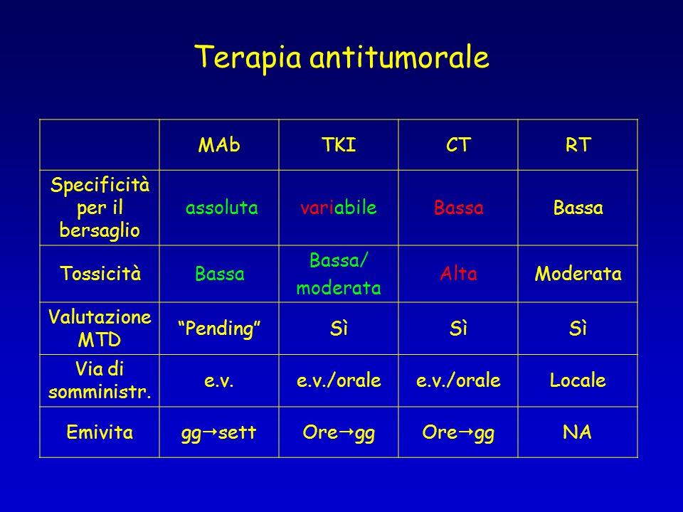Terapia antitumorale MAbTKICTRT Specificità per il bersaglio assolutavariabileBassa TossicitàBassa Bassa/ moderata AltaModerata Valutazione MTD Pendin
