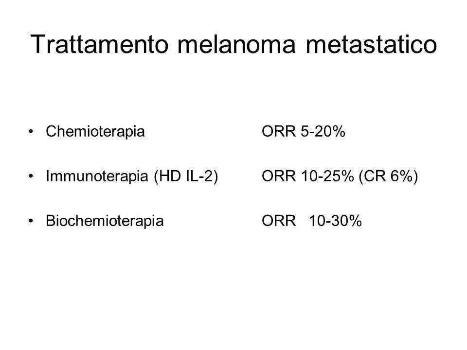 Trattamento melanoma metastatico ChemioterapiaORR 5-20% Immunoterapia (HD IL-2)ORR 10-25% (CR 6%) BiochemioterapiaORR10-30%