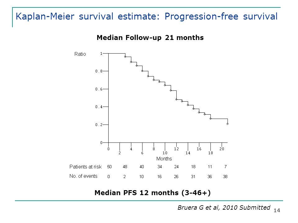 14 Kaplan-Meier survival estimate: Progression-free survival Median Follow-up 21 months Median PFS 12 months (3-46+) Bruera G et al, 2010 Submitted
