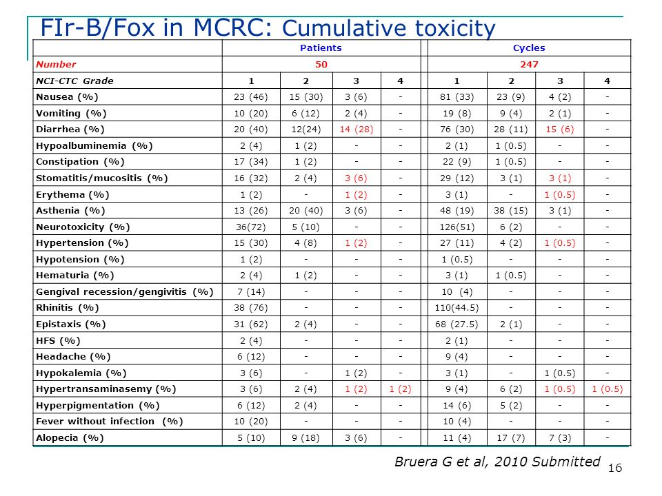 16 FIr-B/Fox in MCRC: Cumulative toxicity PatientsCycles Number50247 NCI-CTC Grade12341234 Nausea (%)23 (46)15 (30)3 (6)-81 (33)23 (9)4 (2)- Vomiting (%)10 (20)6 (12)2 (4)-19 (8)9 (4)2 (1)- Diarrhea (%)20 (40)12(24)14 (28)-76 (30)28 (11)15 (6)- Hypoalbuminemia (%)2 (4)1 (2)--2 (1)1 (0.5)-- Constipation (%)17 (34)1 (2)--22 (9)1 (0.5)-- Stomatitis/mucositis (%)16 (32)2 (4)3 (6)-29 (12)3 (1) - Erythema (%)1 (2)- -3 (1)-1 (0.5)- Asthenia (%)13 (26)20 (40)3 (6)-48 (19)38 (15)3 (1)- Neurotoxicity (%)36(72)5 (10)--126(51)6 (2)-- Hypertension (%)15 (30)4 (8)1 (2)-27 (11)4 (2)1 (0.5)- Hypotension (%)1 (2)---1 (0.5)--- Hematuria (%)2 (4)1 (2)--3 (1)1 (0.5)-- Gengival recession/gengivitis (%)7 (14)---10 (4)--- Rhinitis (%)38 (76)---110(44.5)--- Epistaxis (%)31 (62)2 (4)--68 (27.5)2 (1)-- HFS (%)2 (4)---2 (1)--- Headache (%)6 (12)---9 (4)--- Hypokalemia (%)3 (6)-1 (2)-3 (1)-1 (0.5)- Hypertransaminasemy (%)3 (6)2 (4)1 (2) 9 (4)6 (2)1 (0.5) Hyperpigmentation (%)6 (12)2 (4)--14 (6)5 (2)-- Fever without infection (%)10 (20)---10 (4)--- Alopecia (%)5 (10)9 (18)3 (6)-11 (4)17 (7)7 (3)- Bruera G et al, 2010 Submitted