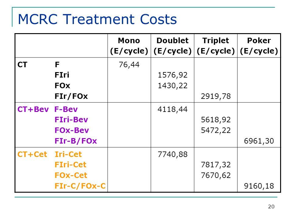 20 MCRC Treatment Costs Mono (E/cycle) Doublet (E/cycle) Triplet (E/cycle) Poker (E/cycle) CT F FIri FOx FIr/FOx 76,44 1576,92 1430,22 2919,78 CT+Bev F-Bev FIri-Bev FOx-Bev FIr-B/FOx 4118,44 5618,92 5472,22 6961,30 CT+Cet Iri-Cet FIri-Cet FOx-Cet FIr-C/FOx-C 7740,88 7817,32 7670,62 9160,18