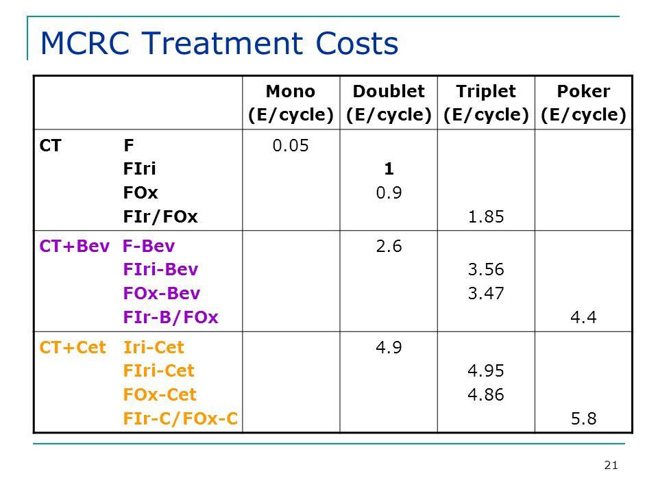 21 MCRC Treatment Costs Mono (E/cycle) Doublet (E/cycle) Triplet (E/cycle) Poker (E/cycle) CT F FIri FOx FIr/FOx 0.05 1 0.9 1.85 CT+Bev F-Bev FIri-Bev FOx-Bev FIr-B/FOx 2.6 3.56 3.47 4.4 CT+Cet Iri-Cet FIri-Cet FOx-Cet FIr-C/FOx-C 4.9 4.95 4.86 5.8